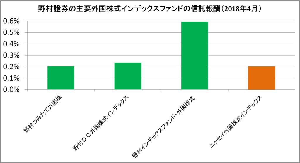 野村dc外国株式インデックスファンドmsci-kokusai 運用管理費用でiDeCo(イデコ)の運用商品を比較|個人型確定拠出年金ナビ「iDeCo(イデコ)ナビ」
